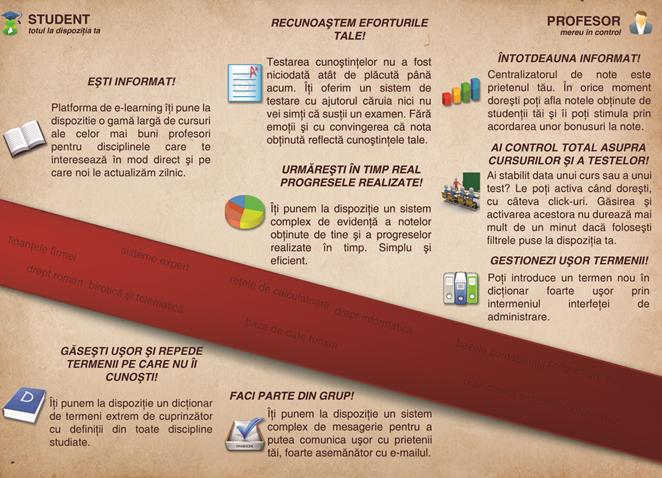 Software educational - platforma e-learning